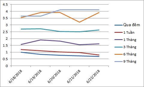 Lãi suất vay qua đêm liên ngân hàng xuống dưới 1%, vẫn tăng mạnh ở kỳ hạn dài - Ảnh 1.