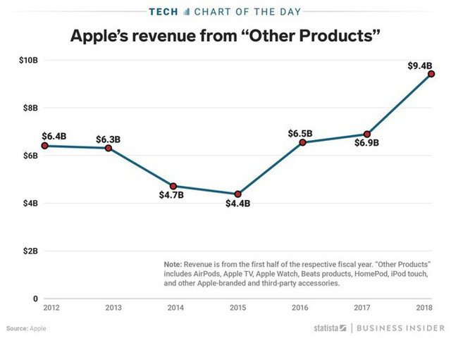 Khi doanh thu iPhone có dấu hiệu chững lại thì đây sẽ là mỏ vàng mới của Apple trong tương lai - Ảnh 1.