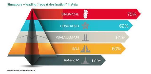 """[Case Study] """"Công nghệ"""" du lịch Singapore: Không cần """"rừng vàng biển bạc"""", chỉ cần bàn tay và khối óc con người - Ảnh 6."""