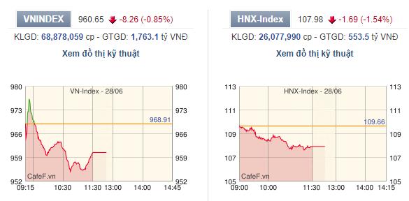 Khối ngoại mua ròng trở lại, VN-Index giảm hơn 8 điểm - Ảnh 1.