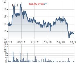 Hơn một nửa cổ phần của Dược Bến Tre (DBT) được trao tay chỉ trong một ngày - Ảnh 1.