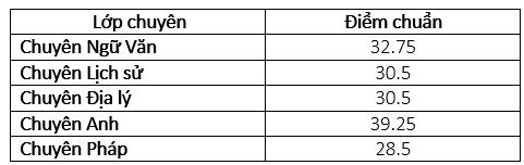 Nóng: Hà Nội chính thức công bố điểm chuẩn lớp 10 hệ chuyên - Ảnh 2.