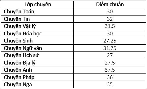 Nóng: Hà Nội chính thức công bố điểm chuẩn lớp 10 hệ chuyên - Ảnh 3.