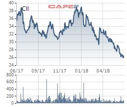 Cổ phiếu lao dốc, CII muốn mua gần 1,8 triệu cổ phiếu quỹ để bình ổn giá - Ảnh 1.
