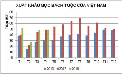 Tăng trưởng xuất khẩu mực và bạch tuộc sẽ giảm trong quý II/2018 - Ảnh 1.