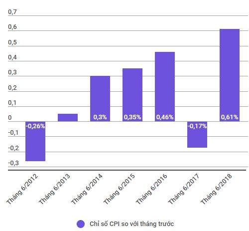 Chỉ số giá tiêu dùng tháng 6 tăng cao nhất trong 7 năm gần đây - Ảnh 1.