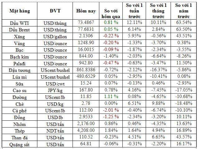 Thị trường hàng hóa ngày 29/06/2018: Dầu cao nhất 3,5 năm, vàng rơi xuống thấp nhất 6 tháng - Ảnh 1.