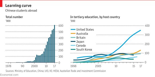Rộ mốt gửi con ra nước ngoài du học, Trung Quốc đang bành trướng quyền lực mềm? - Ảnh 1.