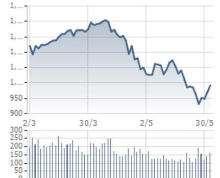 [Điểm nóng TTCK tuần 28/05 - 03/06]: VN-Index hồi phục mạnh, thị trường phái sinh sôi động - Ảnh 1.