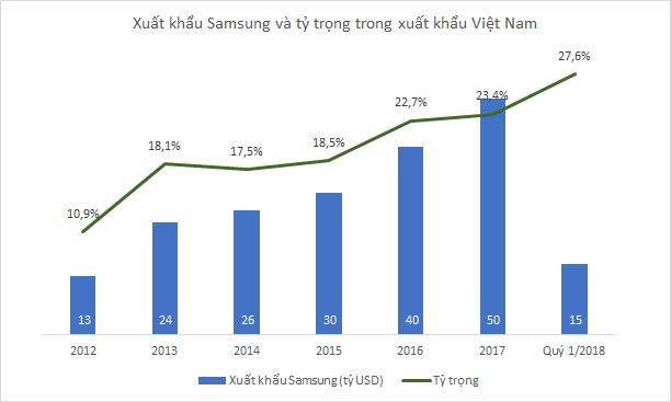 Việt Nam xuất khẩu 54 tỷ USD trong quý 1, riêng Samsung đóng góp 1/4 - Ảnh 1.