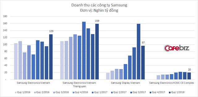 Việt Nam xuất khẩu 54 tỷ USD trong quý 1, riêng Samsung đóng góp 1/4 - Ảnh 2.