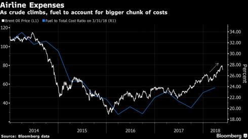 Giá nhiên liệu và nhân công tăng cao, lợi nhuận của ngành hàng không thế giới sẽ lần đầu sụt giảm sau khi báo lãi kỷ lục trong năm 2017 - Ảnh 1.