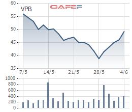 VPBank dự kiến chi gần 2.500 tỷ mua lại 73 triệu cổ phiếu ưu đãi - Ảnh 1.
