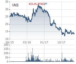 Chứng khoán HSC chi trăm tỷ mua hơn 10% cổ phần của Vinasun - Ảnh 1.