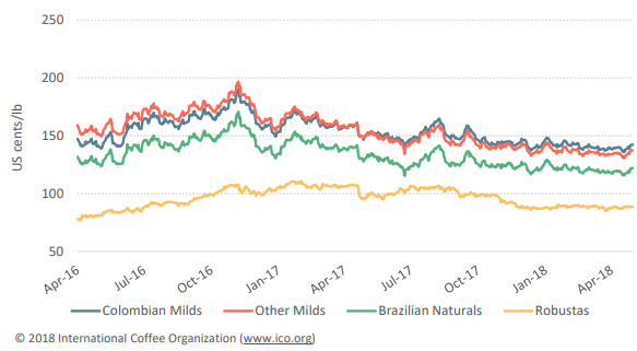 Giá cà phê sụt giảm khi ICO báo cáo xuất khẩu cà phê toàn cầu tăng - Ảnh 1.