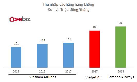 Bamboo Airways hứa hẹn trả lương tháng cho phi công lên tới 200 triệu đồng, cao hơn 10% so với Vietjet Air - Ảnh 1.