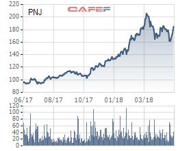 Thoái vốn xong thì giá cổ phiếu PNJ tăng vù vù lên gấp 3, CEO Mekong Capital ngậm ngùi chia sẻ về bài học từ những cuộc chia tay vội vàng - Ảnh 1.