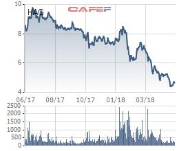 Cổ phiếu rơi về mức thấp nhất trong lịch sử, bầu Đức chỉ mua được 1/4 lượng cổ phiếu HAG đã đăng ký - Ảnh 1.
