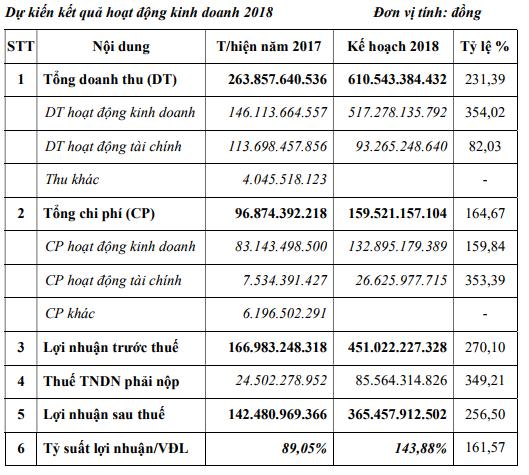 KCN Nam Tân Uyên kế hoạch lãi 2018 gấp gần 3 lần cùng kỳ  - Ảnh 1.