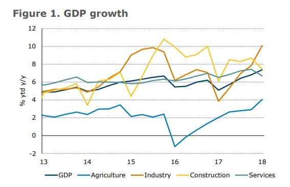ANZ: Tăng trưởng GDP quý I của Việt Nam mạnh bất ngờ - Ảnh 1.