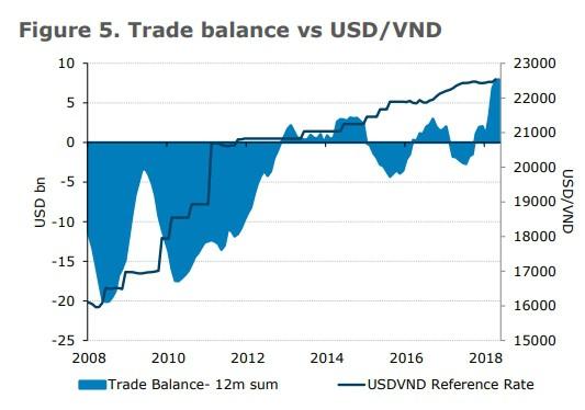 ANZ: Tăng trưởng GDP quý I của Việt Nam mạnh bất ngờ - Ảnh 2.