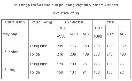 Phi công VNA xin nghỉ việc: Vietnam Airlines áp dụng mức lương mới cho phi công - Ảnh 1.