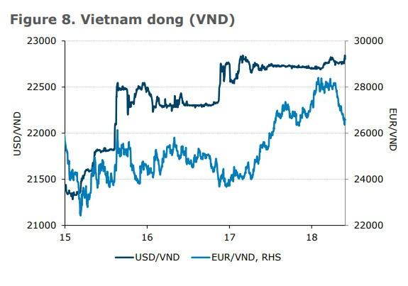 ANZ: Tăng trưởng GDP quý I của Việt Nam mạnh bất ngờ - Ảnh 3.