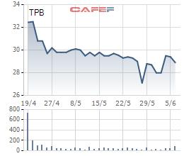 5 công ty liên quan sếp TPBank đăng ký mua hơn 17 triệu cổ phiếu TPB - Ảnh 1.