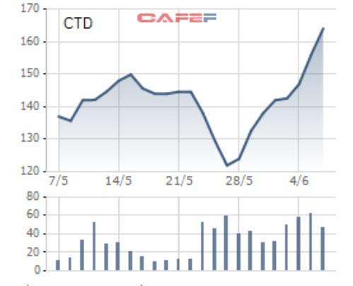 Thị trường hồi phục, nhiều Bluechips tăng mạnh sau thời gian dài trượt giá - Ảnh 1.