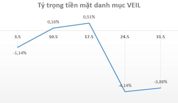 Sử dụng margin, Dragon Capital đã rót 83 triệu USD vào Vinhomes trong tháng 5 - Ảnh 3.