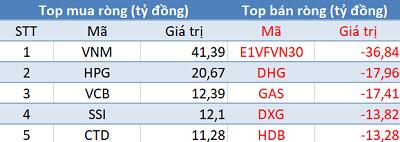 """Khối ngoại quay đầu bán ròng trong phiên cuối tuần, tập trung """"xả hàng"""" E1VFVN30 - Ảnh 1."""