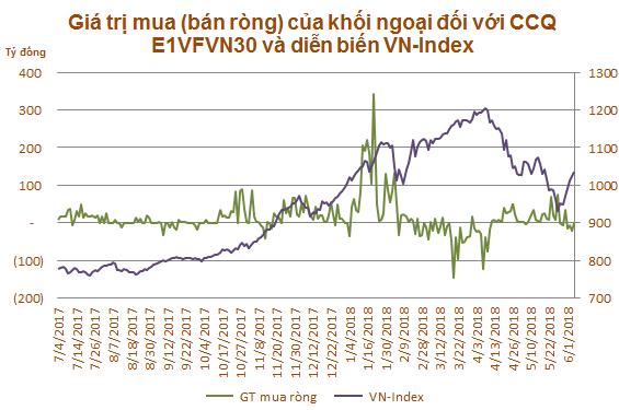 VN-Index có bị tác động bởi việc mua bán ETF nội của khối ngoại? - Ảnh 1.