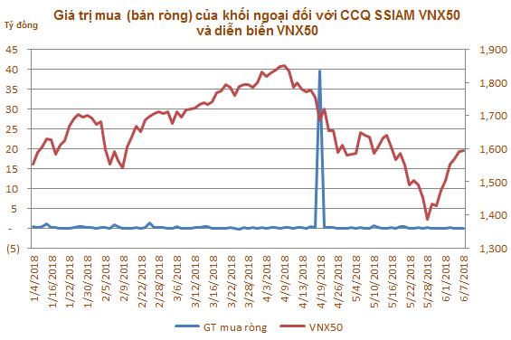 VN-Index có bị tác động bởi việc mua bán ETF nội của khối ngoại? - Ảnh 2.