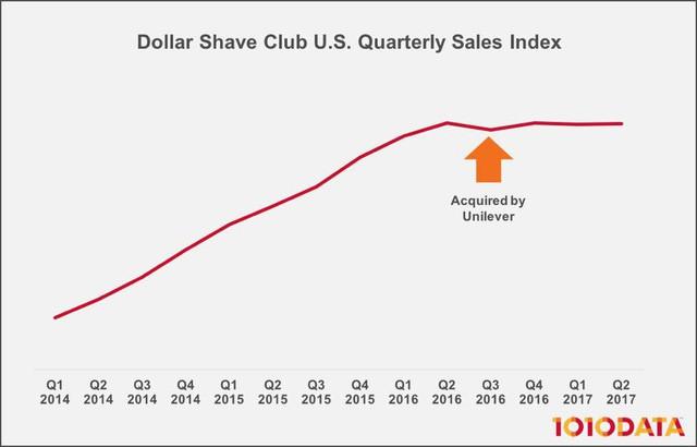"""[Case Study] Bí quyết """"từ zero thành tỷ đô"""" chỉ trong 5 năm của 1 startup bán dao cạo: Khiến khách hàng nghiện vì quá thú vị, đến đại gia Gillette cũng phải bắt chước! - Ảnh 6."""