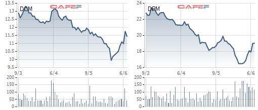 Cổ phiếu phân bón đồng loạt tăng tốc từ giá đáy, chuyện gì đang diễn ra? - Ảnh 1.