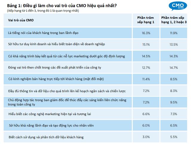 Người trẻ Việt có đam mê, năng lực làm quản lý ngành này ở công ty bình thường lương đã không dưới 15.000 USD - Ảnh 2.