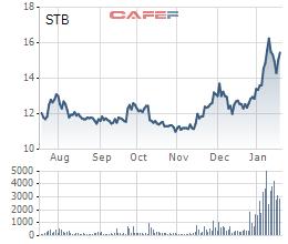 Eximbank không còn là cổ đông lớn của Sacombank - Ảnh 1.