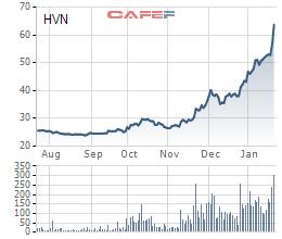Vietcombank đăng ký bán 7,6 triệu Vietnam Airlines, ước lãi gấp 3 lần sau hơn 2 năm nắm giữ - Ảnh 1.