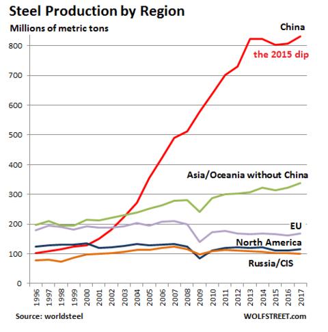 Những con số cho thấy Trung Quốc đang thống trị ngành thép thế giới như thế nào - Ảnh 1.