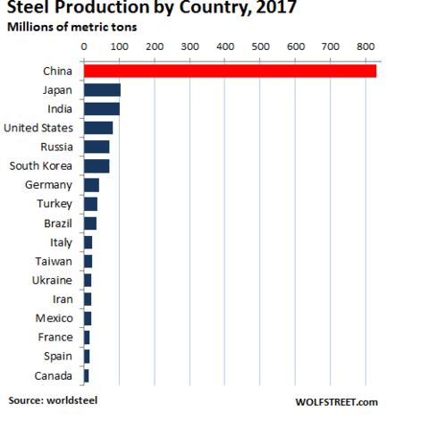 Những con số cho thấy Trung Quốc đang thống trị ngành thép thế giới như thế nào - Ảnh 2.