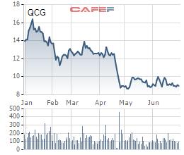 Cổ phiếu vẫn dưới mệnh giá, Chủ tịch Quốc Cường Gia Lai (QCG) tiếp tục kêu oan với cổ đông về scandal mua đất công giá bèo - Ảnh 1.