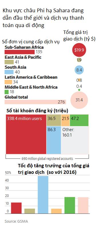 Bị cô lập, chìm trong siêu lạm phát đến nỗi dân phải chở tiền bằng xe cút kít nhưng xứ sở châu Phi này lại đang đứng đầu thế giới trên phương diện xã hội không tiền mặt - Ảnh 1.