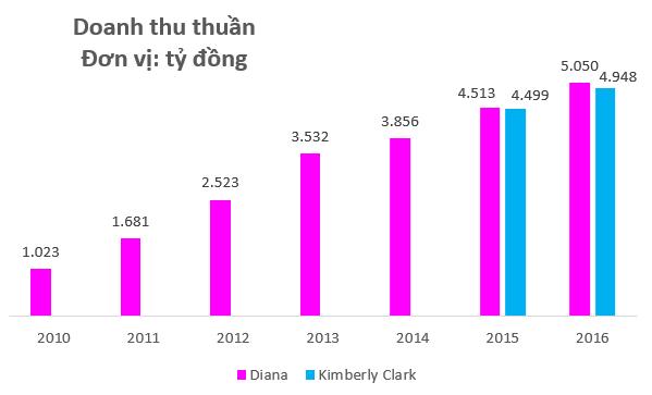 Bán sản phẩm không thể thiếu cho hàng triệu phụ nữ Việt Nam, Kotex và Diana đang làm ăn làm ra sao? - Ảnh 1.