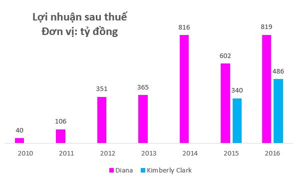 Bán sản phẩm không thể thiếu cho hàng triệu phụ nữ Việt Nam, Kotex và Diana đang làm ăn làm ra sao? - Ảnh 4.