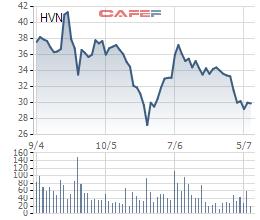 Vietcombank mua thành công 2,3 triệu cổ phiếu Vietnam Airlines - Ảnh 1.