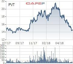 Yurie Vietnam Securities xuống tiền đầu tư thêm vào cổ phiếu VND, CTS và PVT - Ảnh 1.