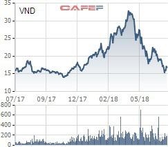 Yurie Vietnam Securities xuống tiền đầu tư thêm vào cổ phiếu VND, CTS và PVT - Ảnh 3.