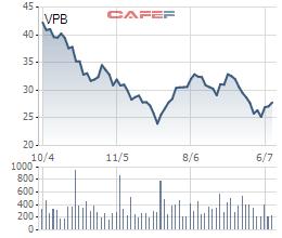 Tại thời điểm đầu tháng 7/2018, các sếp VPBank và người nhà đang sở hữu bao nhiêu cổ phiếu VPB? - Ảnh 2.