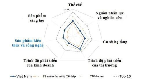 Việt Nam tăng 2 bậc về chỉ số đổi mới sáng tạo toàn cầu - Ảnh 1.