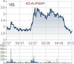 Vừa nhậm chức chưa lâu, Chủ tịch Chứng khoán VICS đã đăng ký bán hết hơn 1,7 triệu cổ phiếu - Ảnh 1.